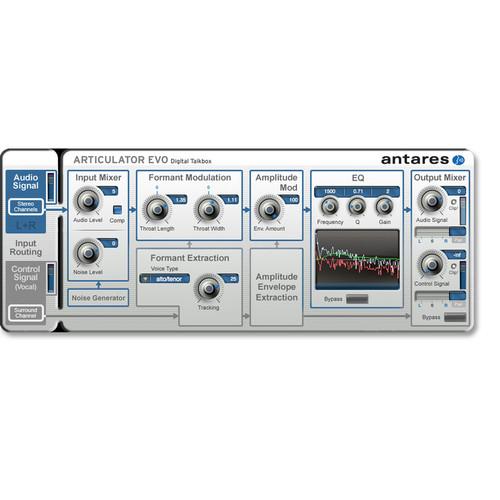 Antares Audio Technologies ARTICULATOR Evo - Digital Talk Box Plug-In (Download)