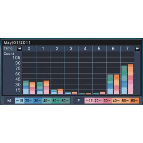 Panasonic WJ-NVF20 Additional Business Intelligence Kit