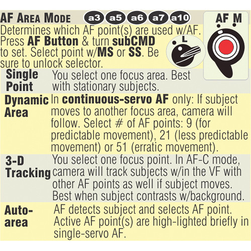 PhotoBert CheatSheet for the Nikon D4 DSLR Camera