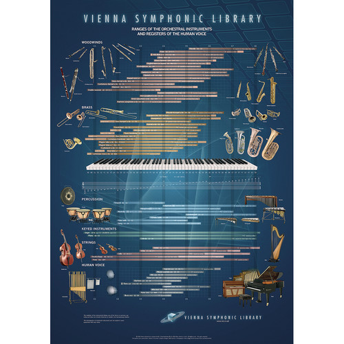 Vienna Symphonic Library Range Poster - Orchestral Instrument Reference Chart