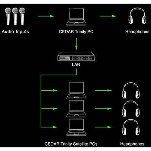 CEDAR Trinity Satellite Software and Dongle (Download)