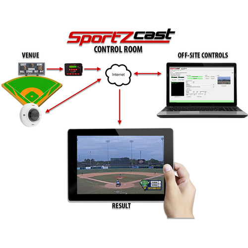 Sportzcast Monthly Sportzcast Control Room Software And Service Including Remote Camera Support, Overlay Editor