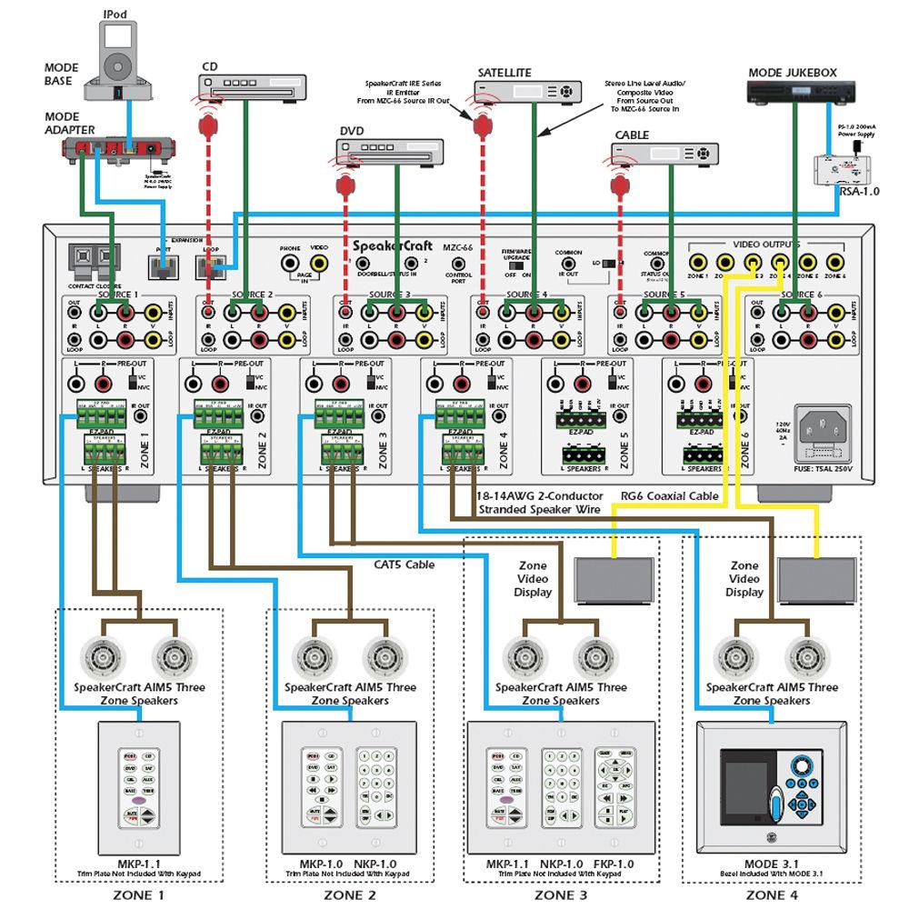 SpeakerCraft MZC-66 Multi-Zone AV Amplifier Controller CTL13166 | Speakercraft Wiring Diagram |  | B&H