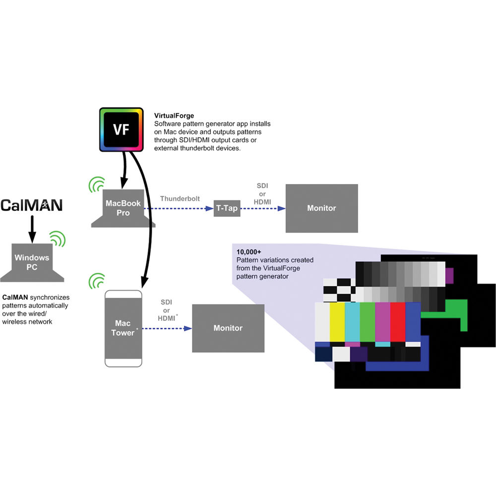 SpectraCal CalMAN Studio with VirtualForge and C6 Colorimeter Bundle