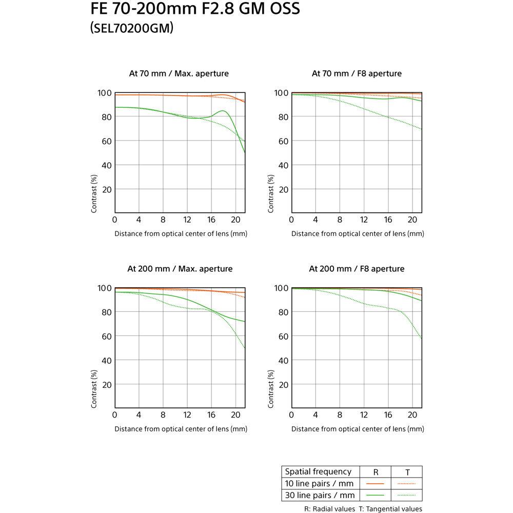 Sony FE 70-200mm f/2 8 GM OSS Lens