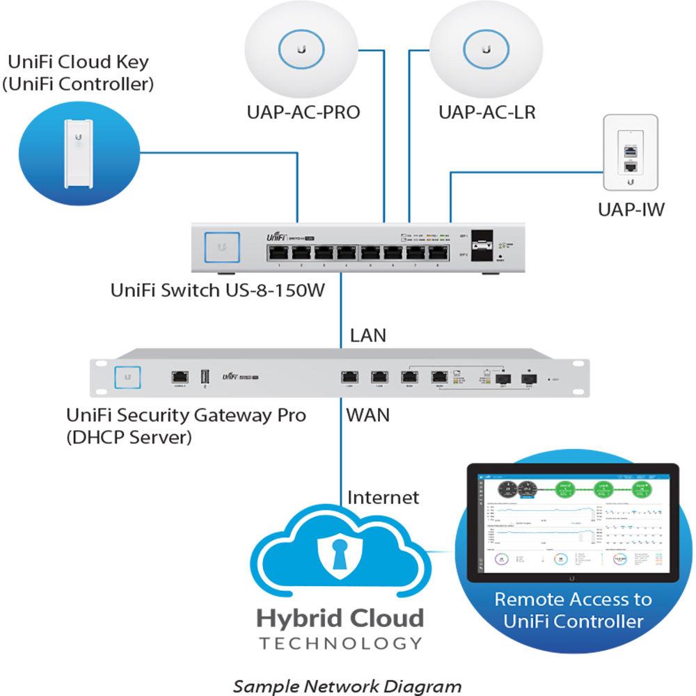 Ubiquiti Networks UniFi Managed PoE+ Gigabit 8 Port Switch with SFP (150 W)
