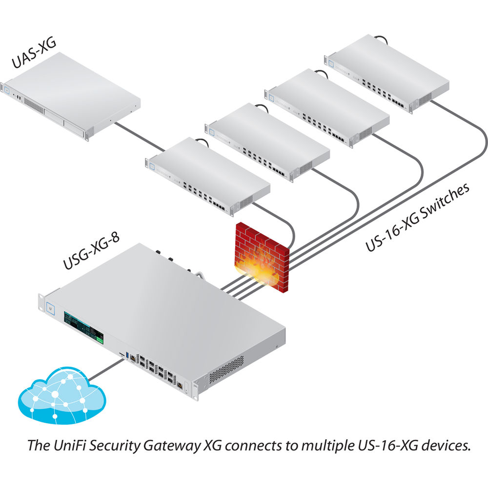 Ubiquiti Networks USG-XG-8 8-Port 10G SFP+ XG Gateway Router