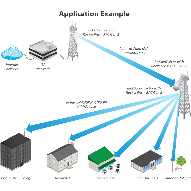 Ubiquiti Networks RP-5AC-GEN2 rocket PRISM AC-Gen2 5 GHz airMAX ac Radio  BaseStation