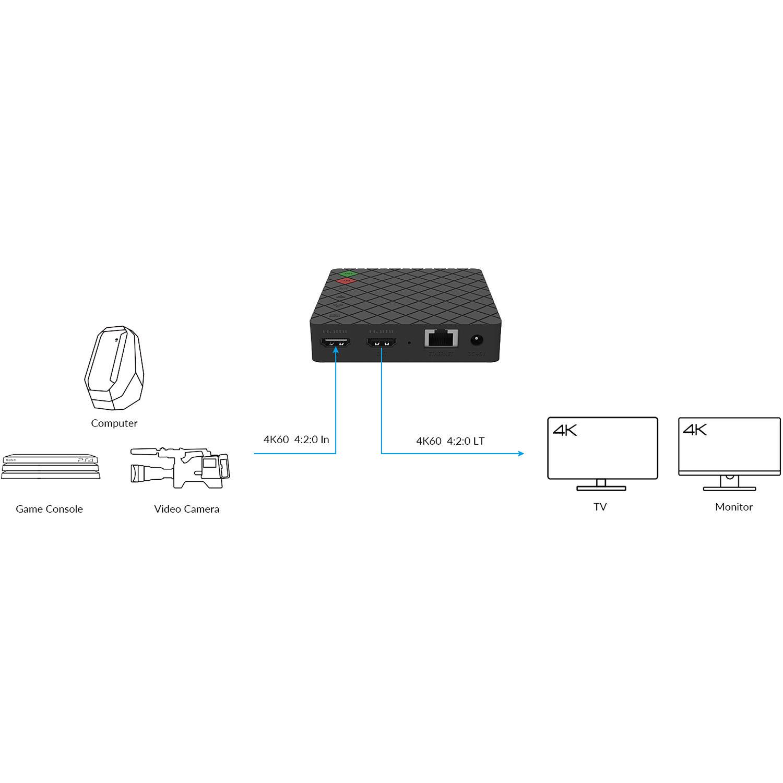 Magewell 53010 Ultra Stream HDMI Encoder US