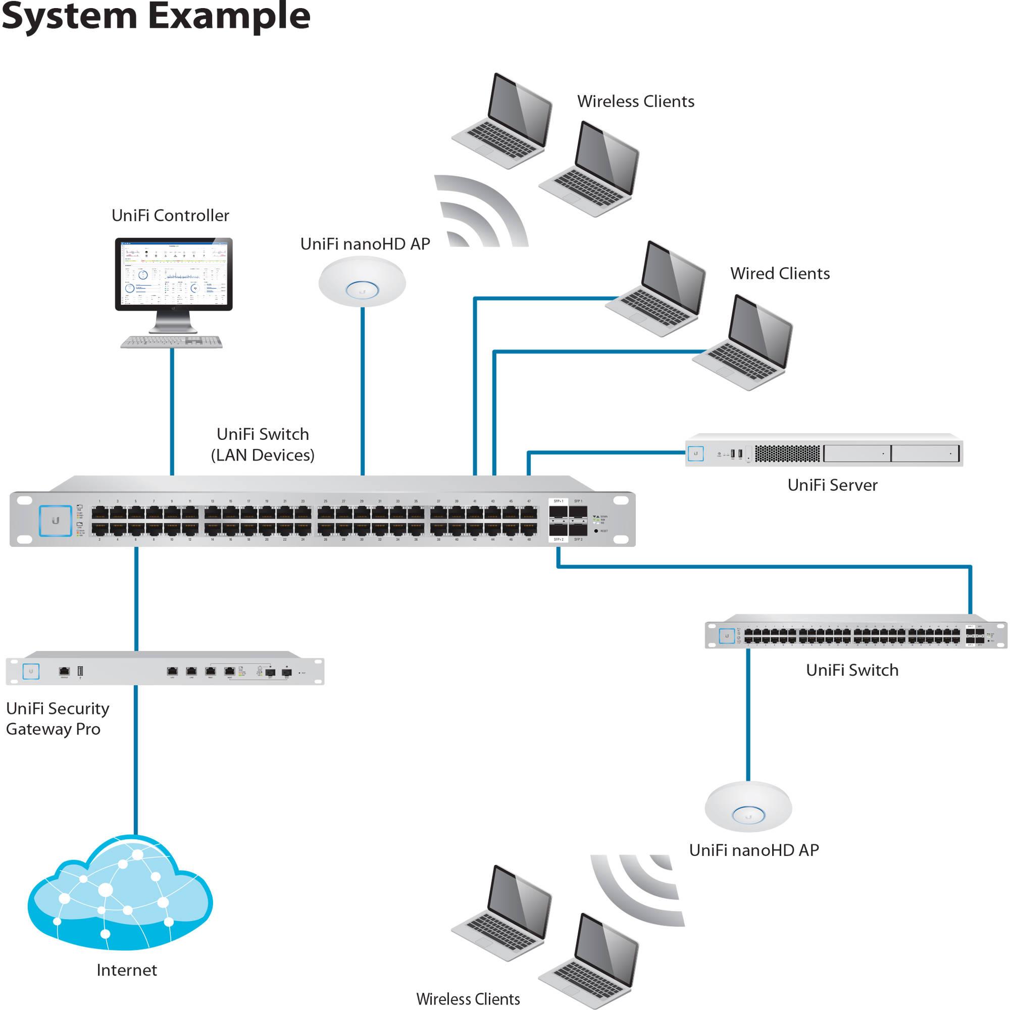 Ubiquiti Networks UniFi nanoHD 4x4 MU-MIMO 802 11ac Wave-2 Access Point  (5-Pack)