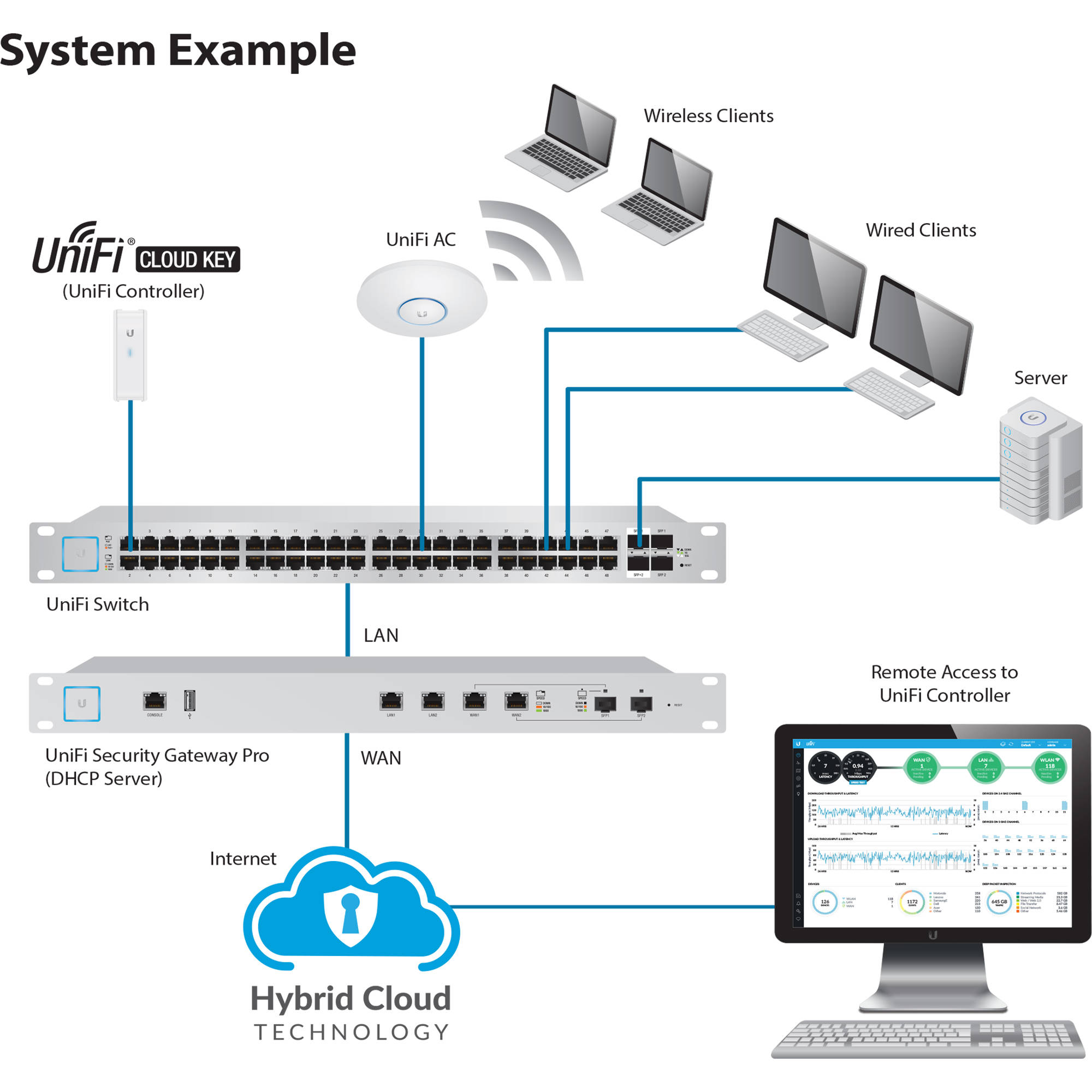 Ubiquiti Networks UniFi Cloud Key