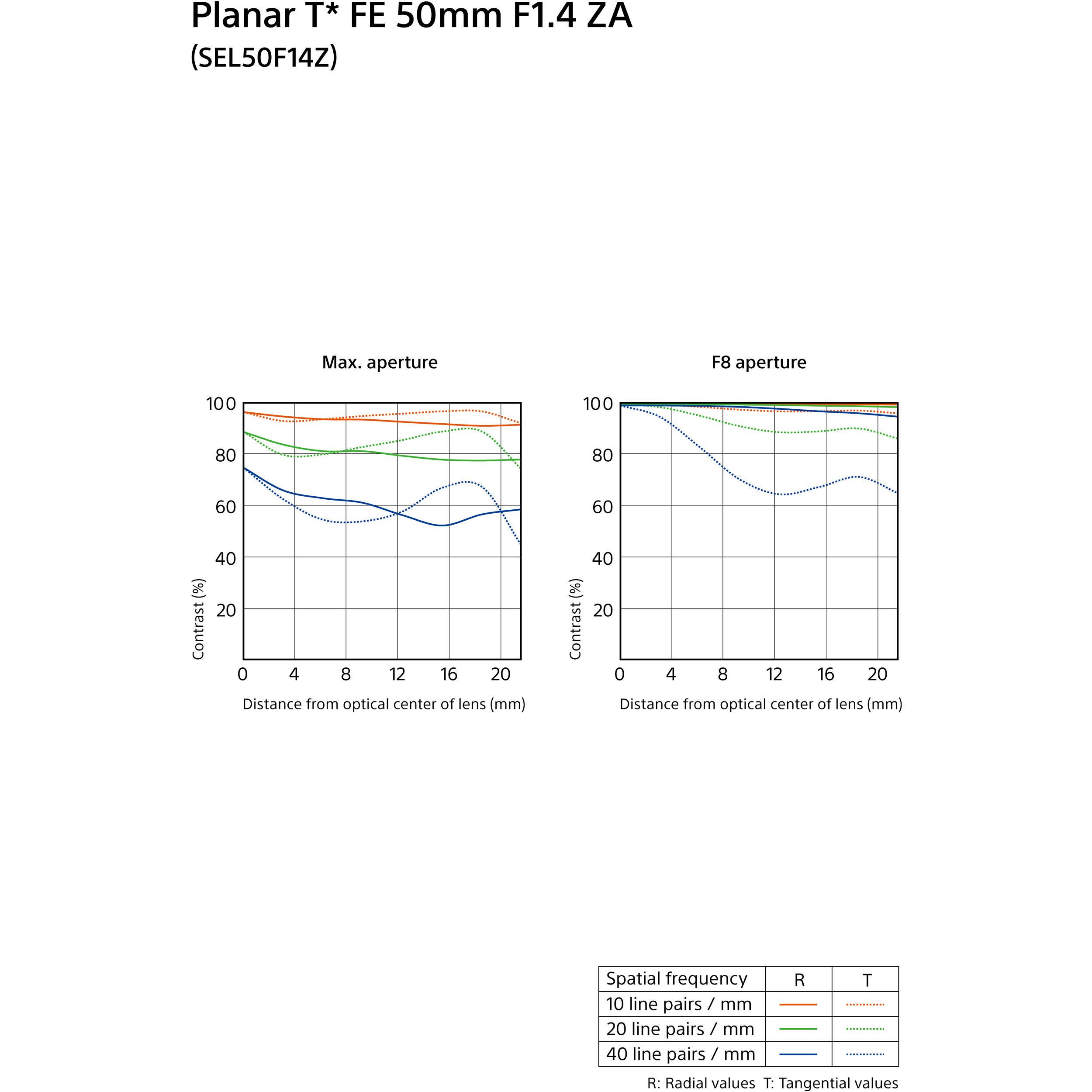 Massa 72mm Neutral Density ND4 Filter for Sony Carl Zeiss Planar T 50mm F1.4 ZA SSM