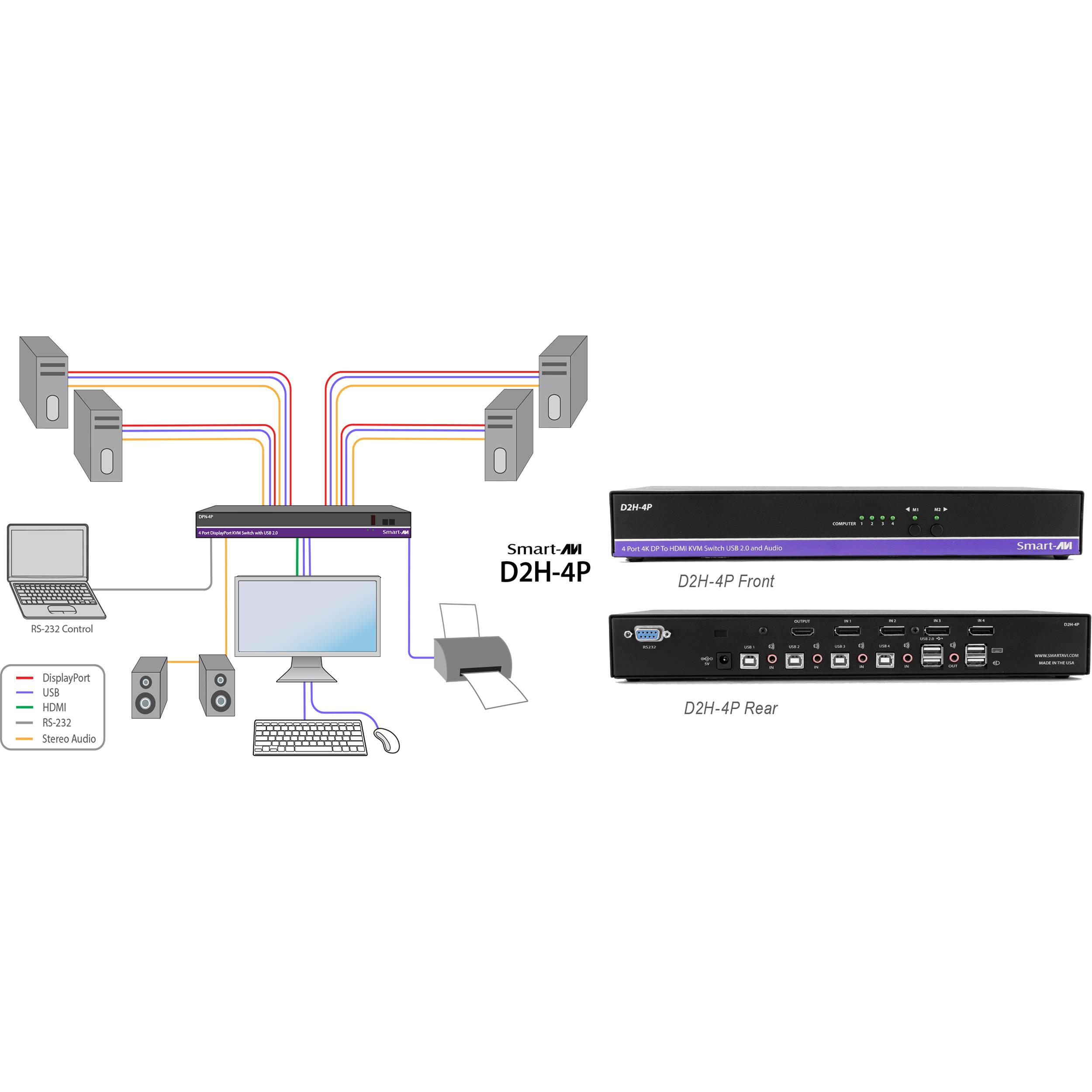 Smart-AVI 4-Port DisplayPort-to-HDMI KVM Switch with USB 2 0 Hub