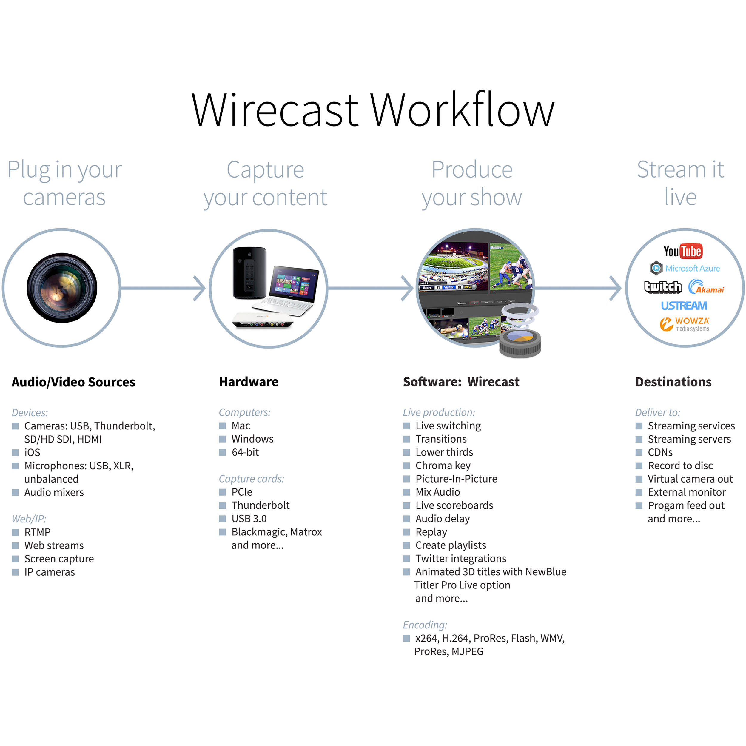 Telestream Wirecast Pro for Mac (Upgrade from Current Studio to Pro)