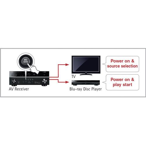 Yamaha RX-V379BL 5 1-Channel AV Receiver (Black)