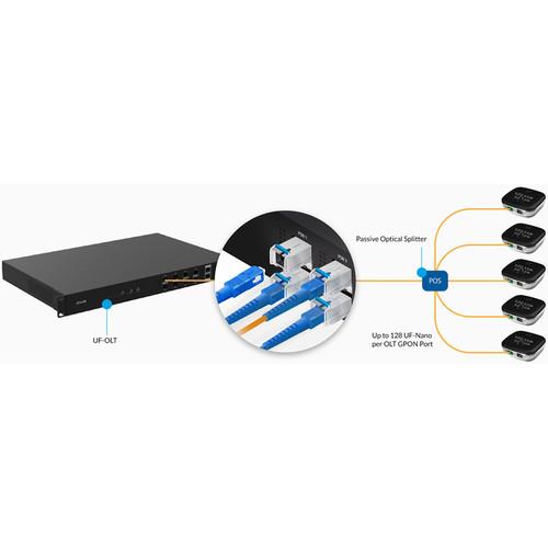 Ubiquiti Networks UF-GP-C + Módulo de fibra monomodo