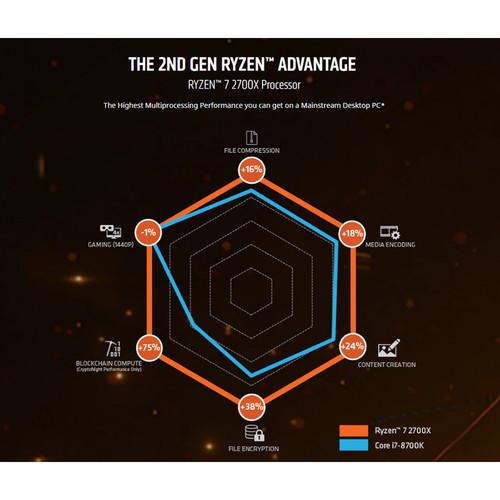 AMD Ryzen 7 2700X 3 7 GHz Eight-Core AM4 Processor
