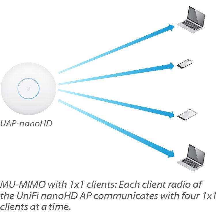 Unifi Built In Radius Server